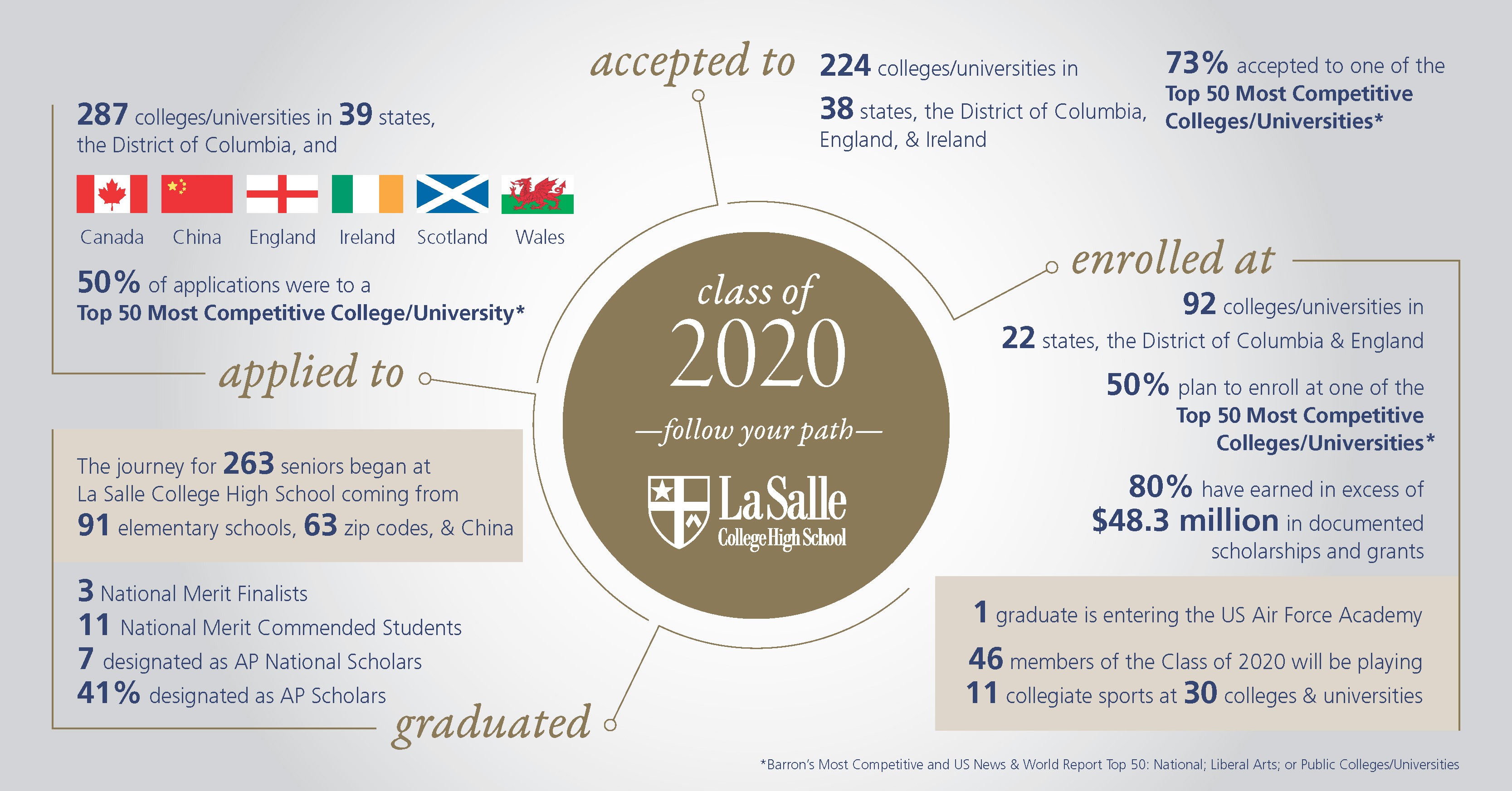 Infographic of college acceptance statistics for the class of 2020